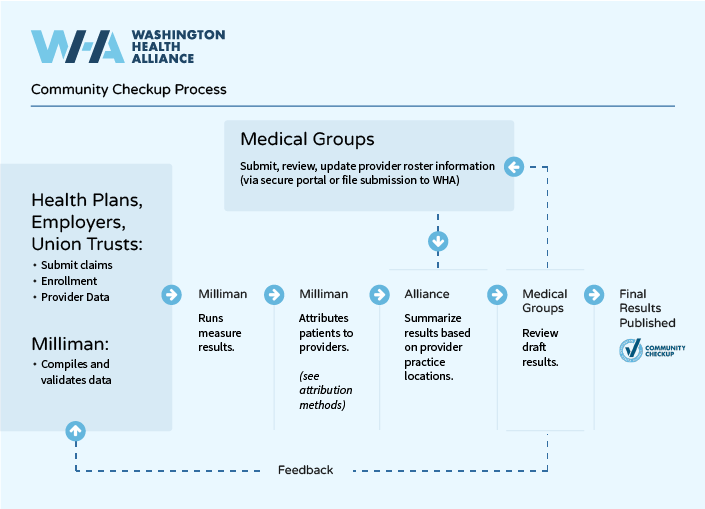 Diagram showing the process for creating the Community Checkup.
